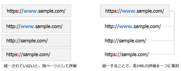 URL正規化とSSL化