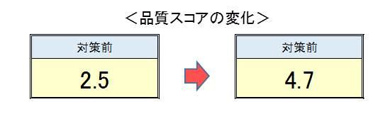 01品質スコア