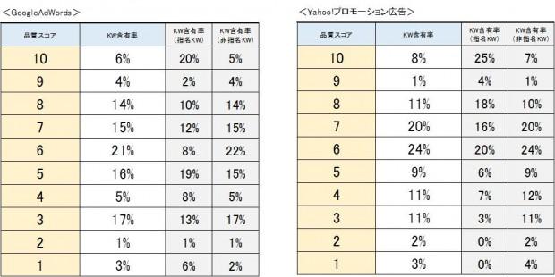 02品質スコア毎のKW含有率