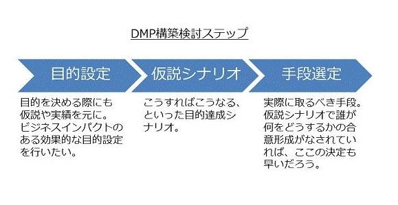 DMP構築検討ステップ図