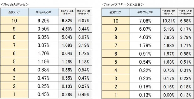 03品質スコア毎の平均クリック率