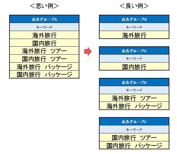 04広告グループの構成(KWと広告文の組み合わせ)