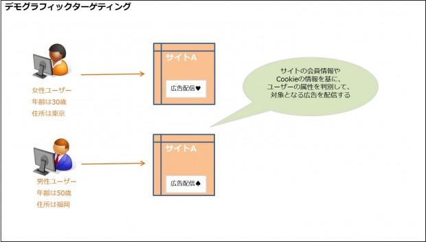 06_デモグラフィック