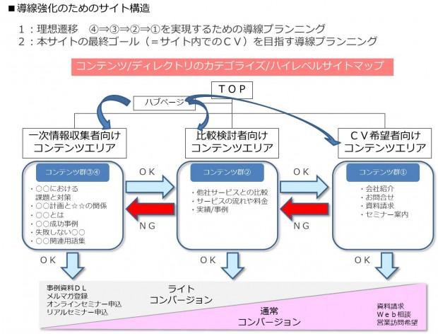 05_サイト設計