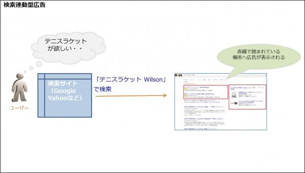 03_検索連動型広告