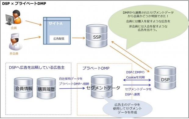DSP仕組み3