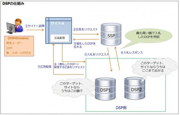 DSP仕組み1