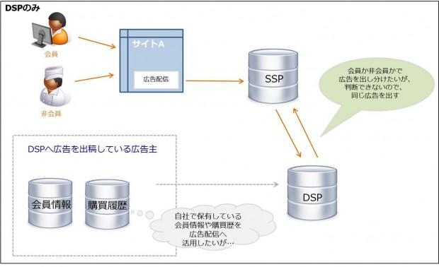 DSP仕組み2
