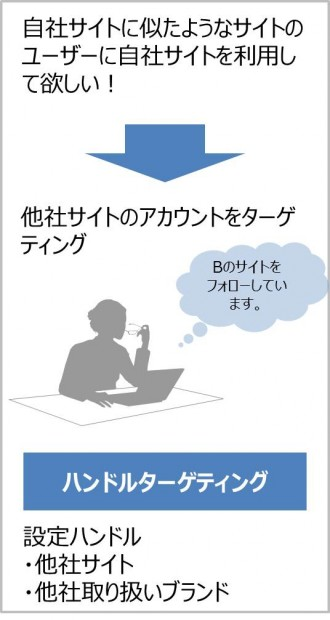 Twitter広告14