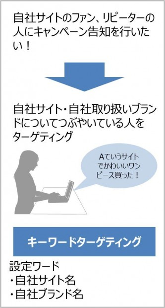 Twitter広告13