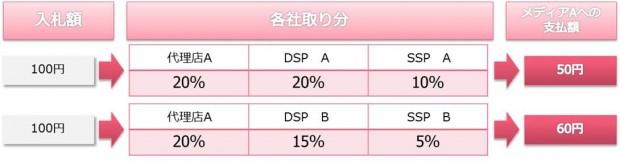 02_DSP運用