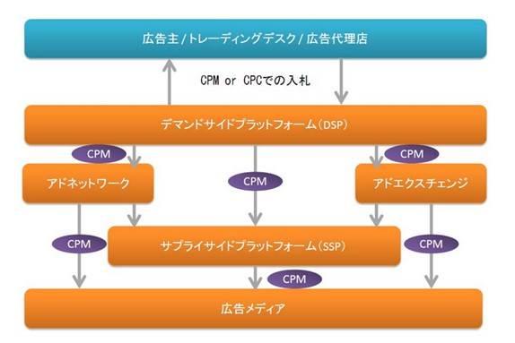 01_DSP運用