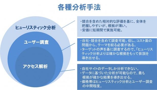 01_ヒューリスティック分析