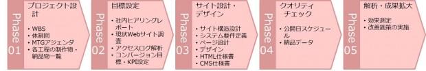 01_サイトリニューアル