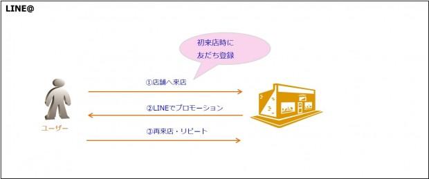 02_LINE広告