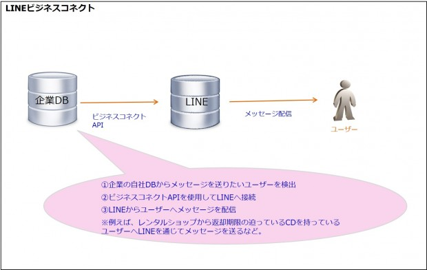 03_LINE広告