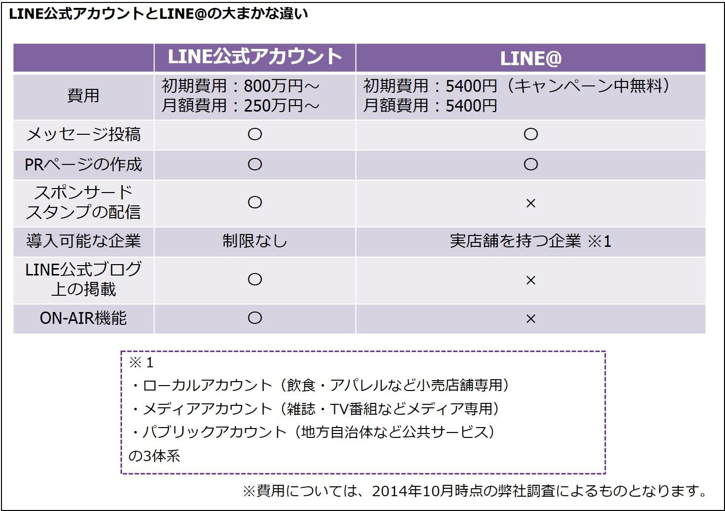 LINEを活用した企業プロモーション