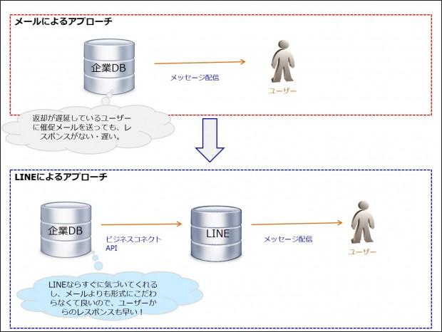 04_LINE広告