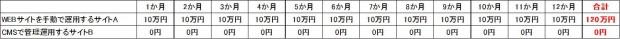 01_CMS構築