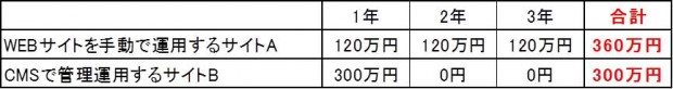 02_CMS構築