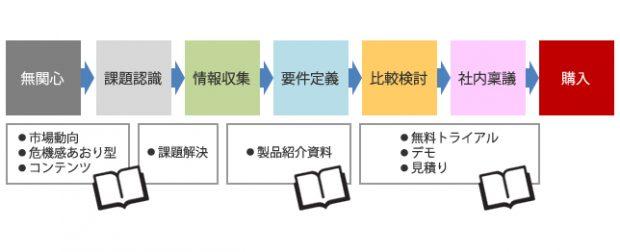 図版02_購入ステージ別の提供コンテンツの一例