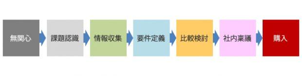 図版01_ターゲットの購入ステージ例